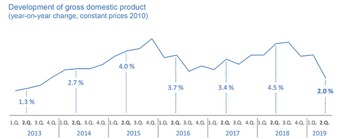 Gross domestic product in the 2nd quarter of 2019