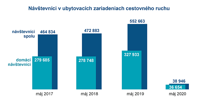 Graf- Vývoj cestovného ruchu v máji 2020