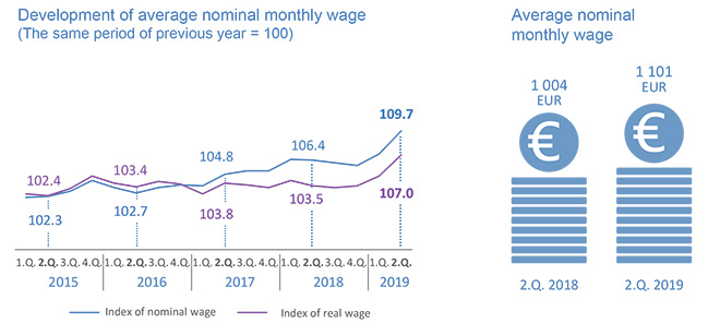 Average monthly wage of employee in economy of the SR in the 2nd quarter of 2019