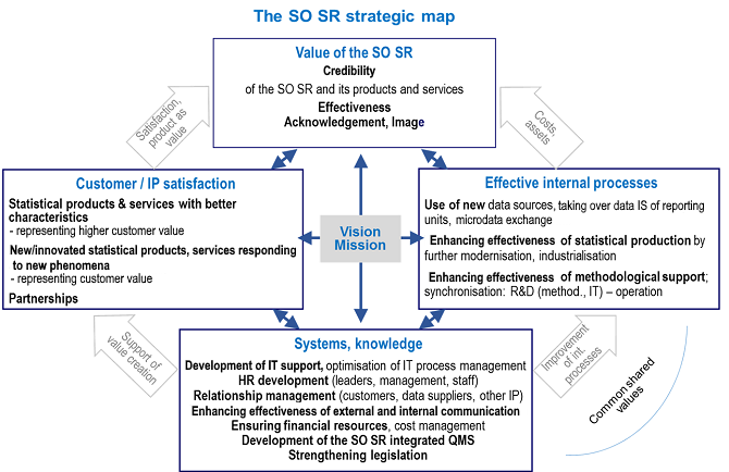 The SO SR Strategic Map