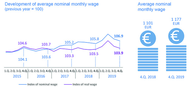 Development of average nominal monthly wage - graph