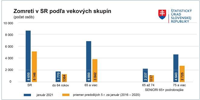 Počet úmrtí na Slovensku v januári zlomil ďalší smutný rekord, zomrelo o 68  % viac ľudí ako predošlé roky