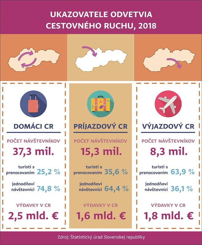 Infografika - Satelitný účet cestovného ruchu za rok 2018
