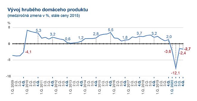 Ilustračný obrázok - graf