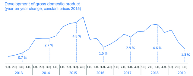Gross domestic product in the 3rd quarter of 2019